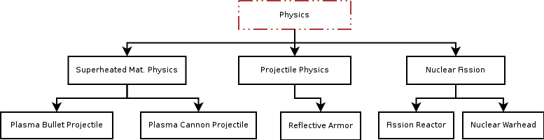 File:Tree phys.png