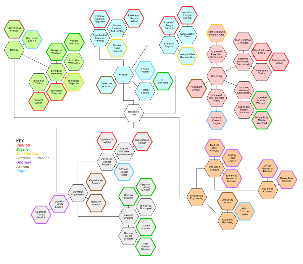 Empires 2.13.x Tech Tree